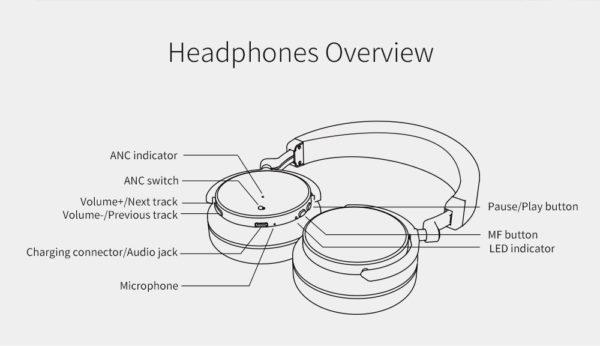 934 a6ff8568a2beeae0b8db0837f56707f6 600x346 - Active Noise Cancelling Bluetooth Headphones